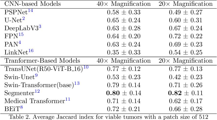 Figure 3 for Evaluating Transformer based Semantic Segmentation Networks for Pathological Image Segmentation