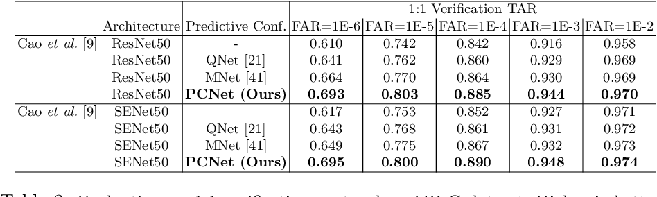Figure 4 for Inducing Predictive Uncertainty Estimation for Face Recognition