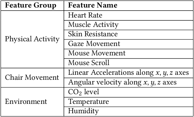Figure 4 for AI-enabled Prediction of eSports Player Performance Using the Data from Heterogeneous Sensors