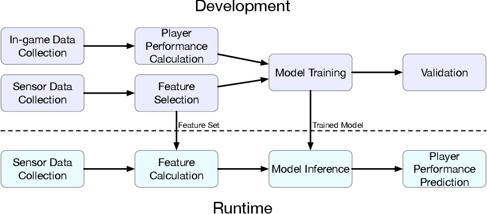 Figure 1 for AI-enabled Prediction of eSports Player Performance Using the Data from Heterogeneous Sensors