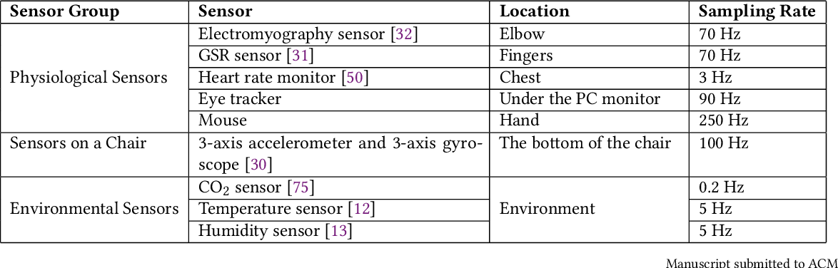 Figure 2 for AI-enabled Prediction of eSports Player Performance Using the Data from Heterogeneous Sensors