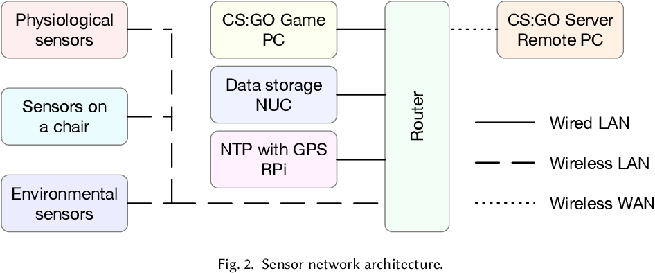 Figure 3 for AI-enabled Prediction of eSports Player Performance Using the Data from Heterogeneous Sensors