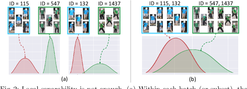 Figure 3 for Global Distance-distributions Separation for Unsupervised Person Re-identification