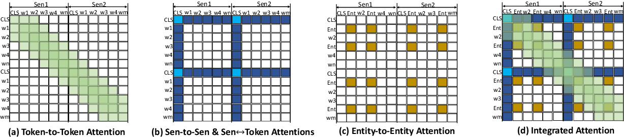 Figure 1 for HETFORMER: Heterogeneous Transformer with Sparse Attention for Long-Text Extractive Summarization