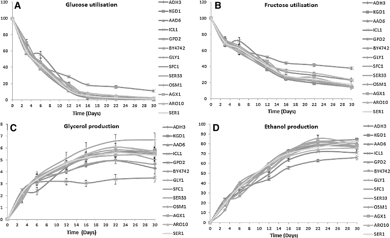 Fig. 6 Fermentation kinetics of deletion strains: Glucose utilisation (a), fructose utilisation (b), glycerol production (c) and ethanol production (d) in g/L. Values are the average of three biological repeats ± standard deviation