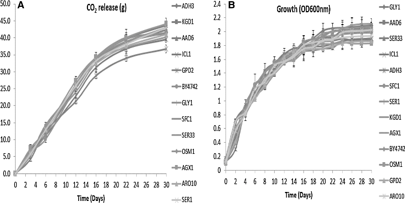 Fig. 5 CO2 release (frame A) and growth (frame B) of the deletion strains during alcoholic fermentation. Values are the average of three biological repeats ± standard deviation