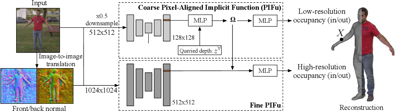 Figure 3 for PIFuHD: Multi-Level Pixel-Aligned Implicit Function for High-Resolution 3D Human Digitization
