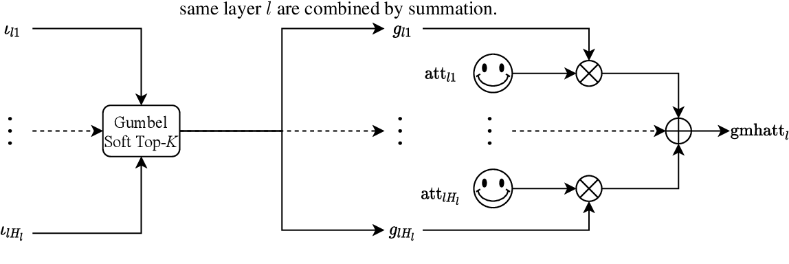 Figure 1 for Differentiable Subset Pruning of Transformer Heads