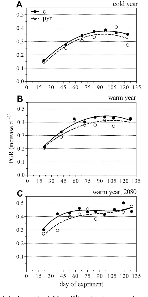 Fig. 4. Effects of pyrimethanil (0.5 mg L 1) on the intrinsic population growth of Daphnia magna under dynamic changing temperature regimes [ C] during a 140-daylong multigenerational study. Each symbol (black dot ¼ control, open dot ¼ fungicide) represents the calculated increase of the growth rate for every generation (mean, n ¼ 10). Temperature scenarios are A) 'cold year, today', B) 'warm year, today' and C) 'warm year, 2080'.
