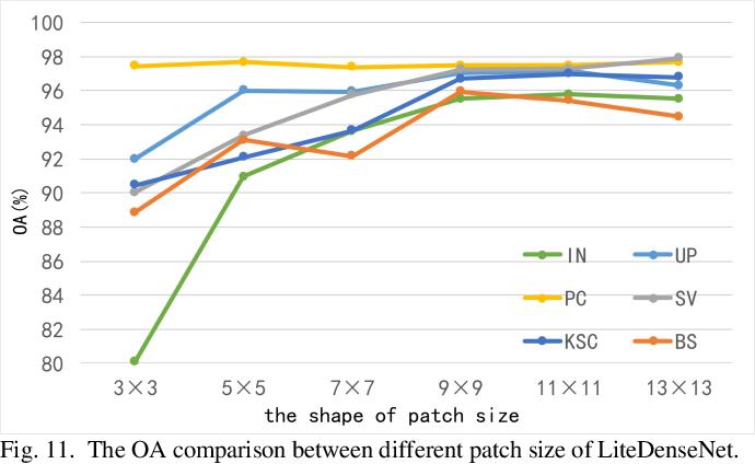 Figure 3 for LiteDenseNet: A Lightweight Network for Hyperspectral Image Classification