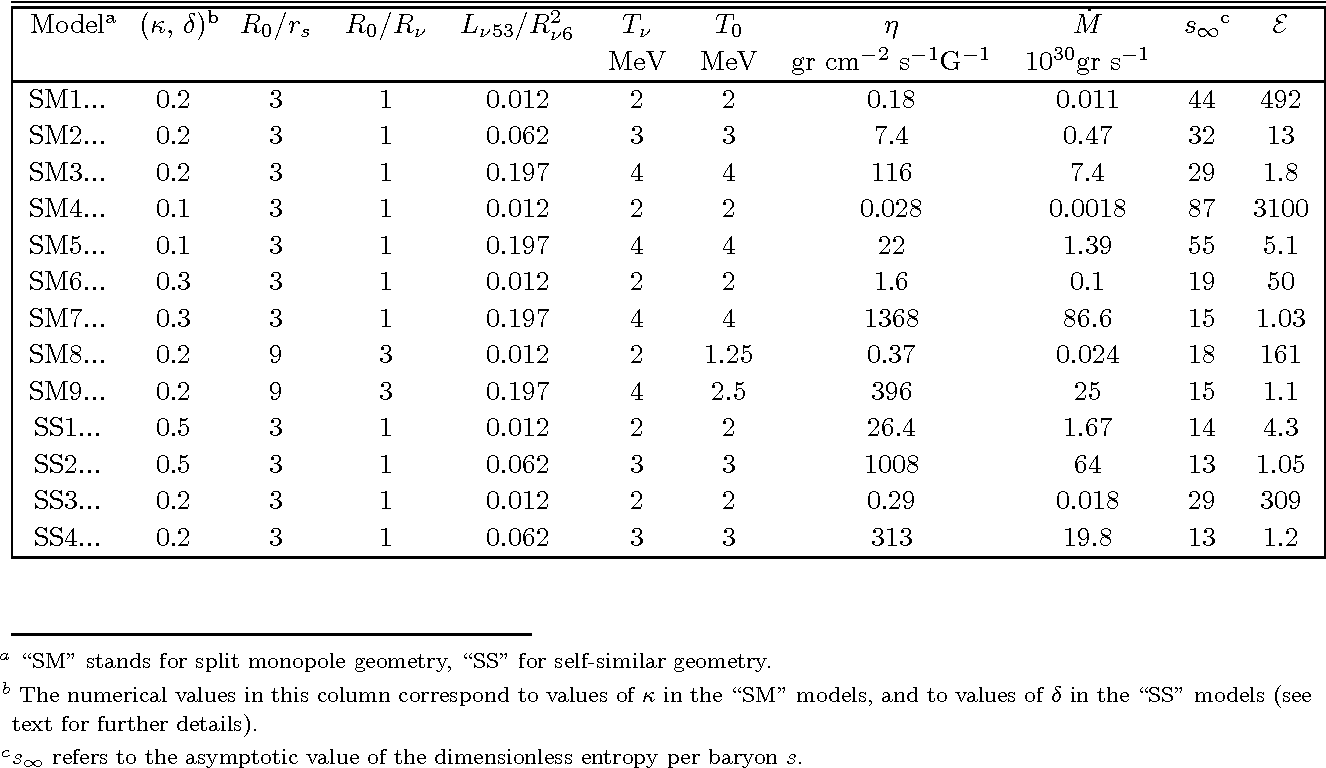 Table 1 from 2 4 M ay 2 00 6 General Relativistic , Neutrino