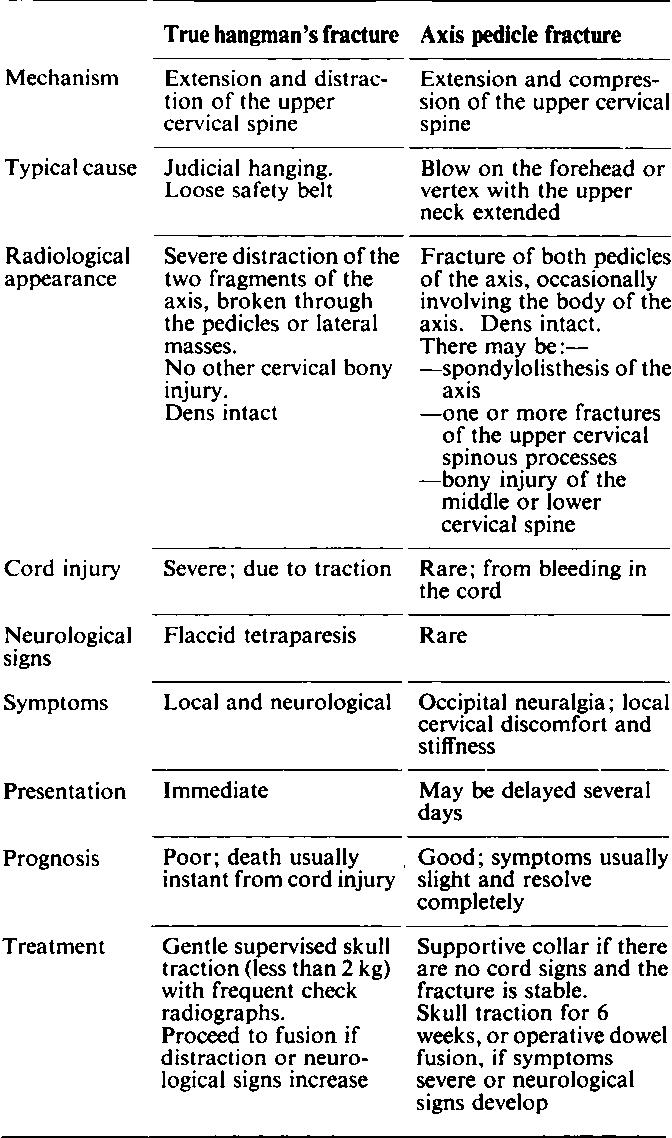 Table ii from hangmans fracture semantic scholar table ii the two types of hangmans fracture ccuart Gallery