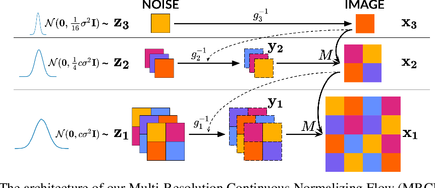 Figure 1 for Multi-Resolution Continuous Normalizing Flows