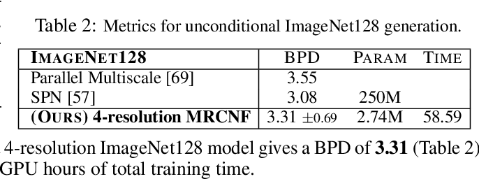 Figure 3 for Multi-Resolution Continuous Normalizing Flows