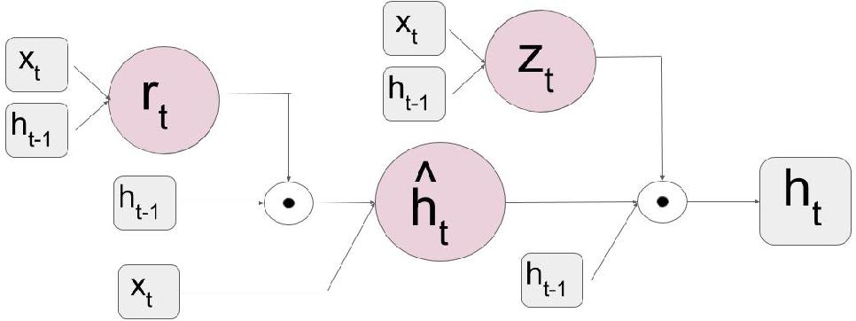 Figure 3 for Recurrent Fully Convolutional Networks for Video Segmentation