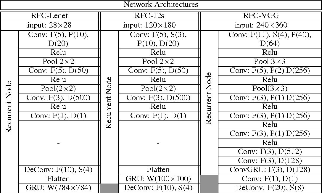 Figure 2 for Recurrent Fully Convolutional Networks for Video Segmentation