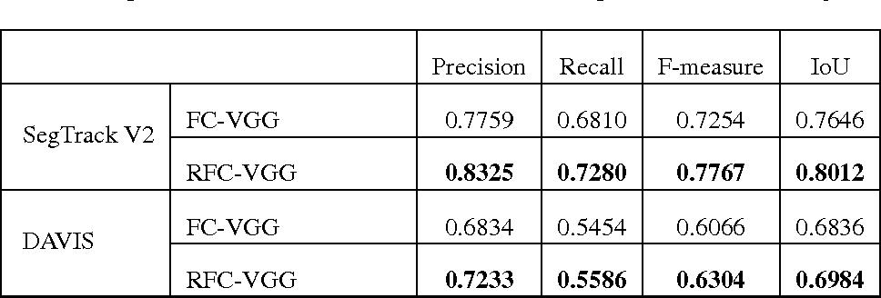Figure 4 for Recurrent Fully Convolutional Networks for Video Segmentation