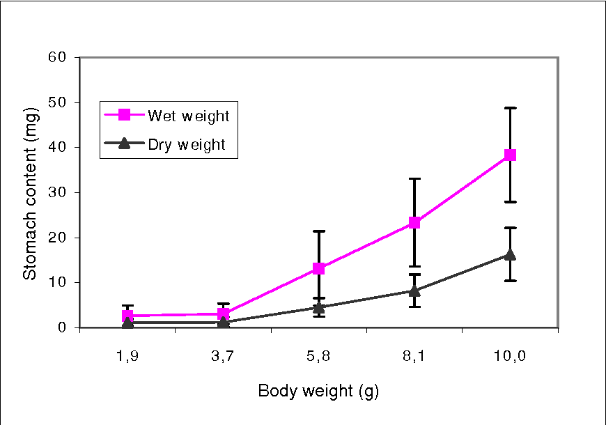 Figure 1 From Digestive Enzyme Activity And Food Ingesta In Juvenile