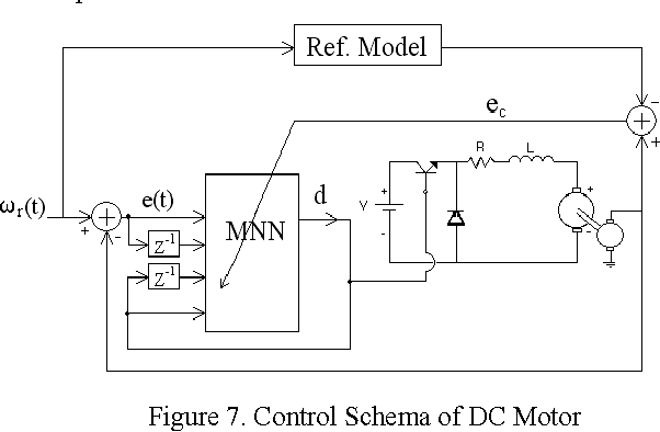 PDF] ADAPTIVE NEURAL NETWORK CONTROL OF A DC MOTOR ... on