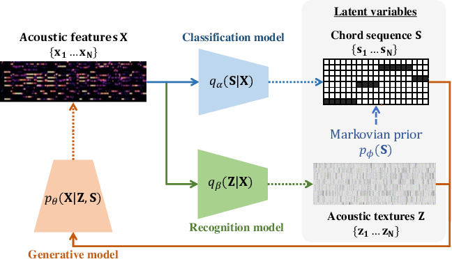 Figure 1 for Semi-supervised Neural Chord Estimation Based on a Variational Autoencoder with Discrete Labels and Continuous Textures of Chords