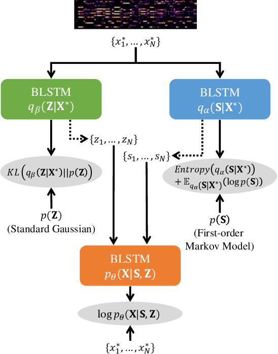 Figure 2 for Semi-supervised Neural Chord Estimation Based on a Variational Autoencoder with Discrete Labels and Continuous Textures of Chords