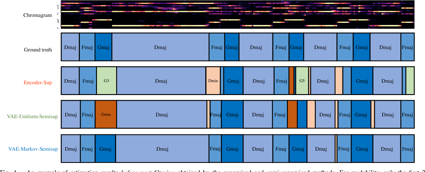 Figure 4 for Semi-supervised Neural Chord Estimation Based on a Variational Autoencoder with Discrete Labels and Continuous Textures of Chords