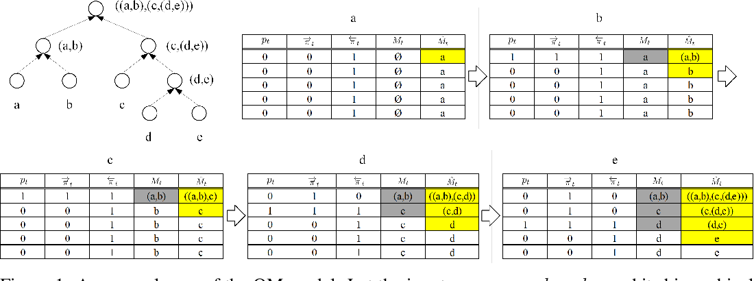 Figure 1 for Ordered Memory