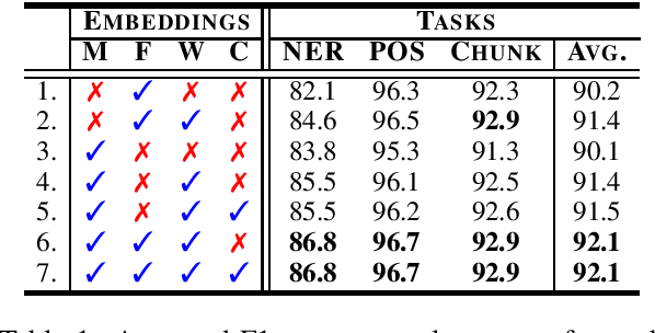 Figure 1 for More Embeddings, Better Sequence Labelers?