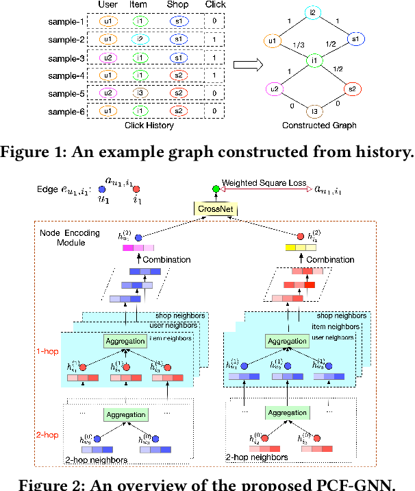 Figure 1 for Explicit Semantic Cross Feature Learning via Pre-trained Graph Neural Networks for CTR Prediction