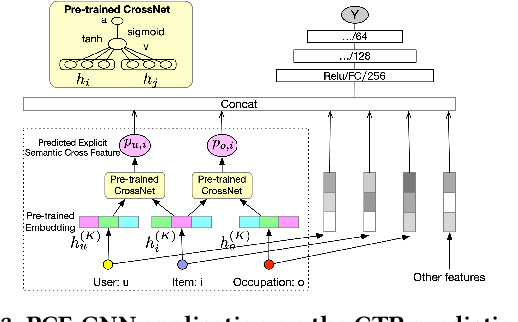 Figure 3 for Explicit Semantic Cross Feature Learning via Pre-trained Graph Neural Networks for CTR Prediction