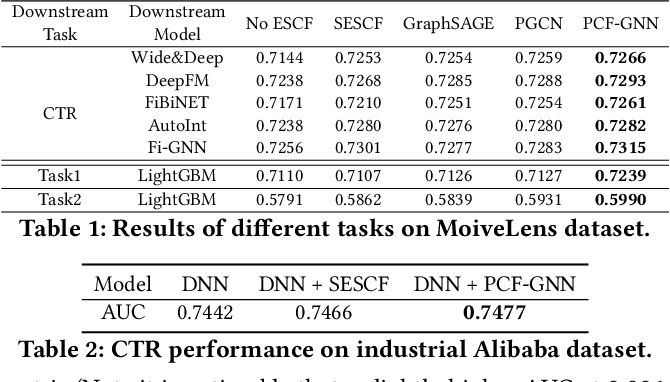 Figure 2 for Explicit Semantic Cross Feature Learning via Pre-trained Graph Neural Networks for CTR Prediction