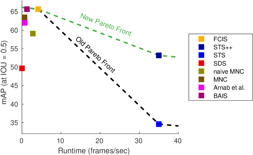 Figure 1 for Straight to Shapes++: Real-time Instance Segmentation Made More Accurate