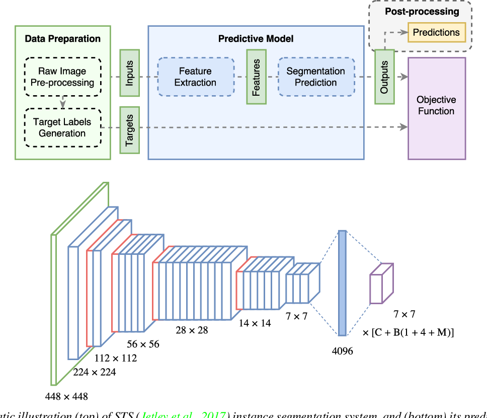 Figure 3 for Straight to Shapes++: Real-time Instance Segmentation Made More Accurate