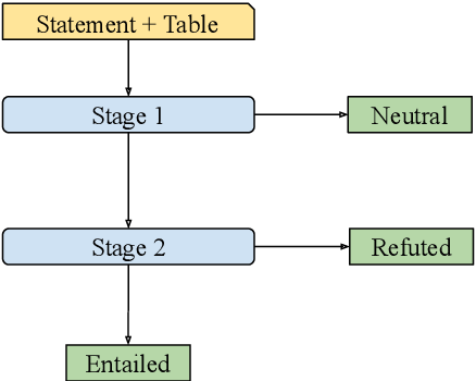 Figure 3 for TAPAS at SemEval-2021 Task 9: Reasoning over tables with intermediate pre-training