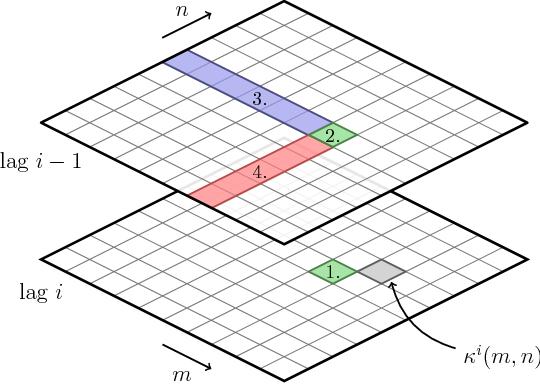 Figure 1 for Recursive Multikernel Filters Exploiting Nonlinear Temporal Structure