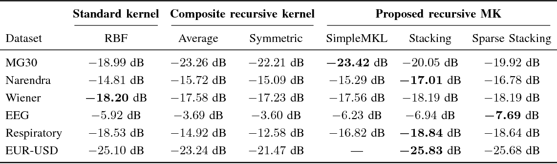 Figure 4 for Recursive Multikernel Filters Exploiting Nonlinear Temporal Structure