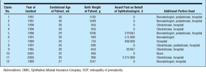 Retinopathy of prematurity malpractice claims: the