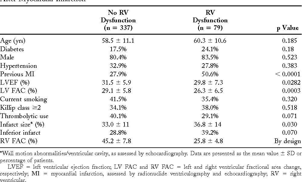 Table 1. Baseline Characteristics of Patients With and Without Right Ventricular Dysfunction After Myocardial Infarction