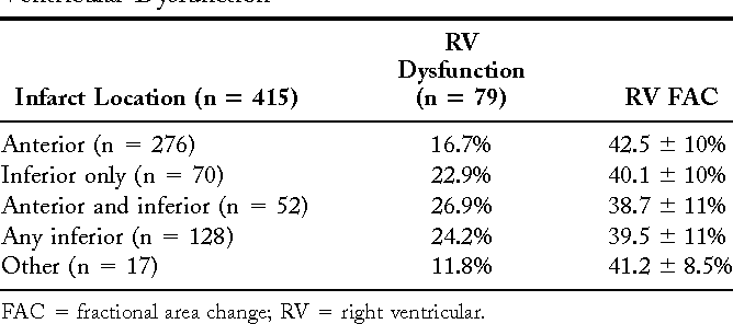 Table 2. Relationship Between Infarct Location and Right Ventricular Dysfunction