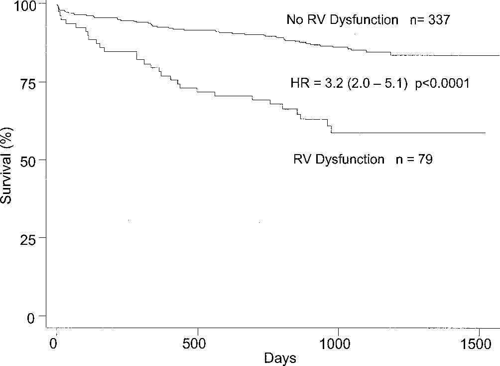 Figure 1. Cumulative percent survival of patients with and those without right ventricular (RV) dysfunction (fractional area change 32.2% or 32.2%). HR hazard ratio.