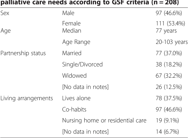 Table 1 Demographic information for patients who have palliative care needs according to GSF criteria (n = 208)