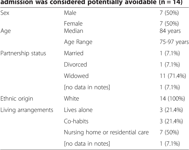 Table 3 Demographic information for patients whose admission was considered potentially avoidable (n = 14)