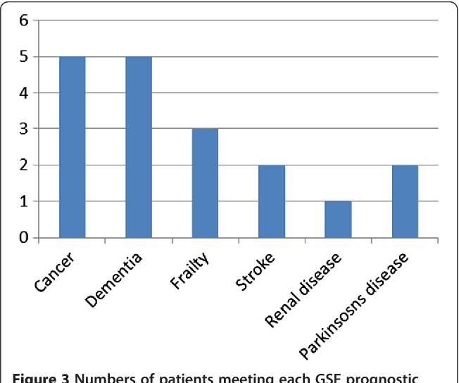 Figure 3 Numbers of patients meeting each GSF prognostic indicator, for patients whose admission was considered potentially avoidable (n = 14).