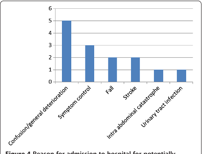 Figure 4 Reason for admission to hospital for potentially avoidable patients (n = 14).