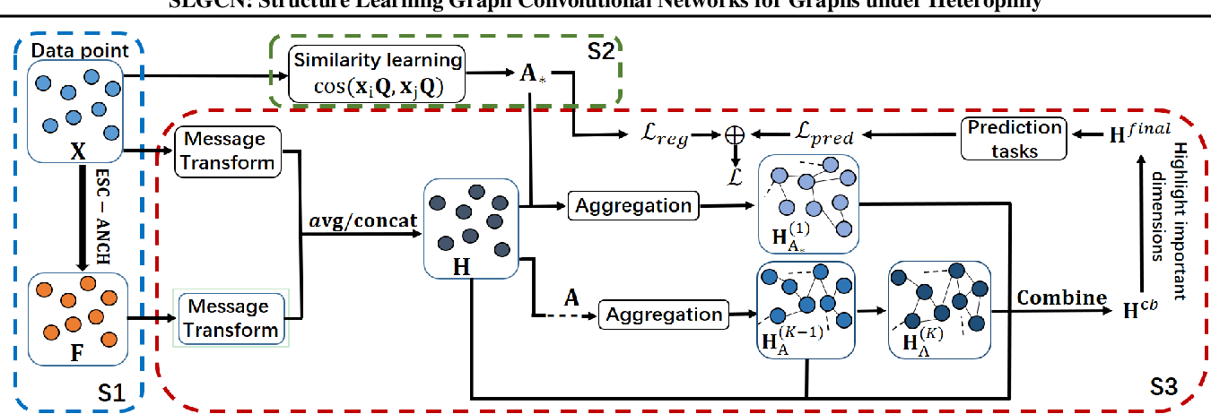 Figure 1 for SLGCN: Structure Learning Graph Convolutional Networks for Graphs under Heterophily