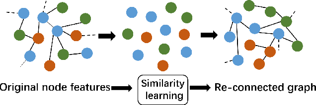 Figure 3 for SLGCN: Structure Learning Graph Convolutional Networks for Graphs under Heterophily