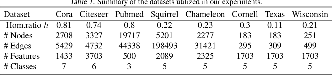 Figure 2 for SLGCN: Structure Learning Graph Convolutional Networks for Graphs under Heterophily