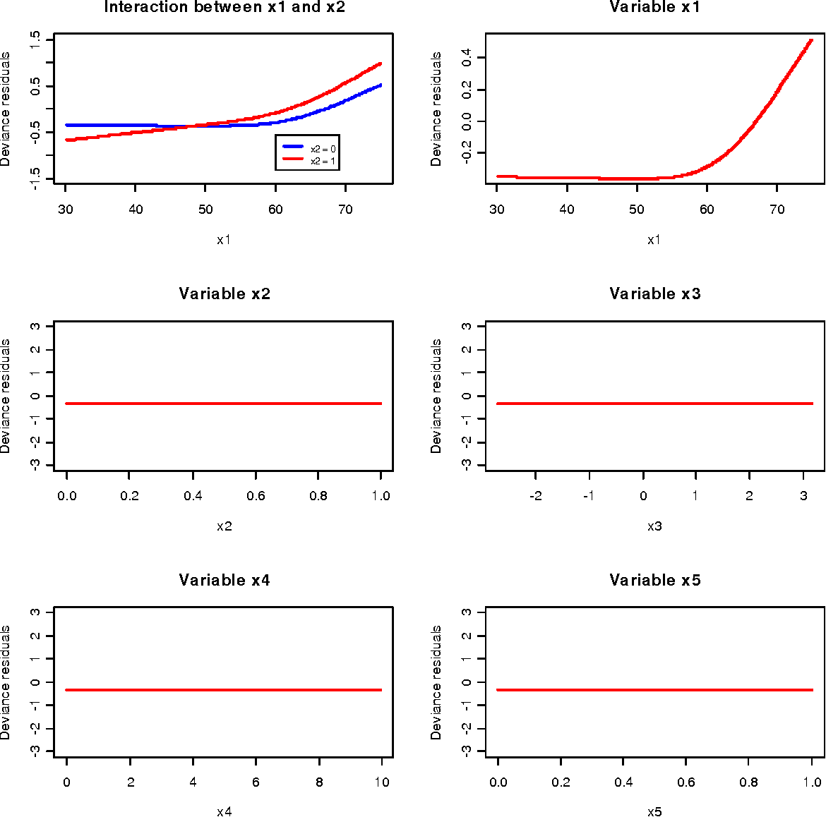 Figure 4 9 from Survival Analysis with Multivariate adaptive