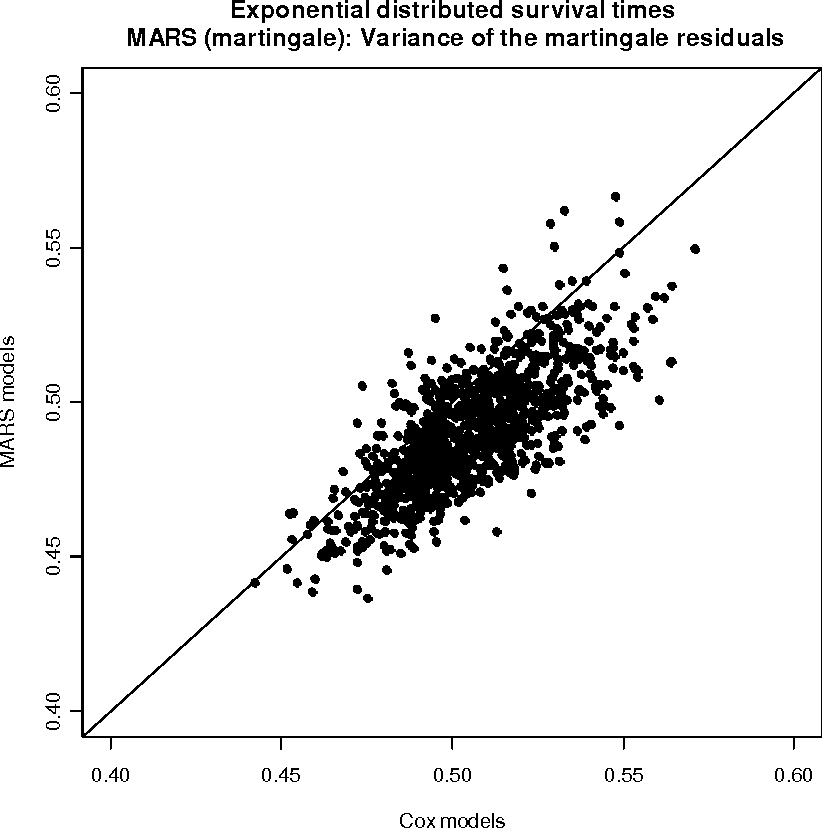 Figure 4 10 from Survival Analysis with Multivariate