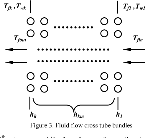 Figure 3. Fluid flow cross tube bundles